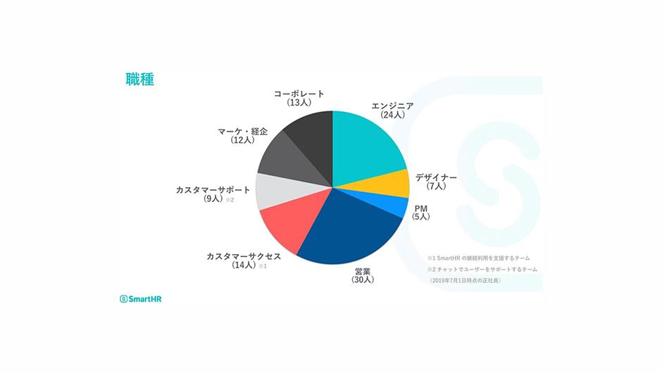 SmartHRの社員の割合について