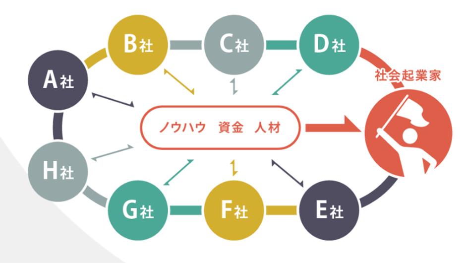 株式会社ボーダレス・ジャパンの「社会起業家プラットフォーム」画像