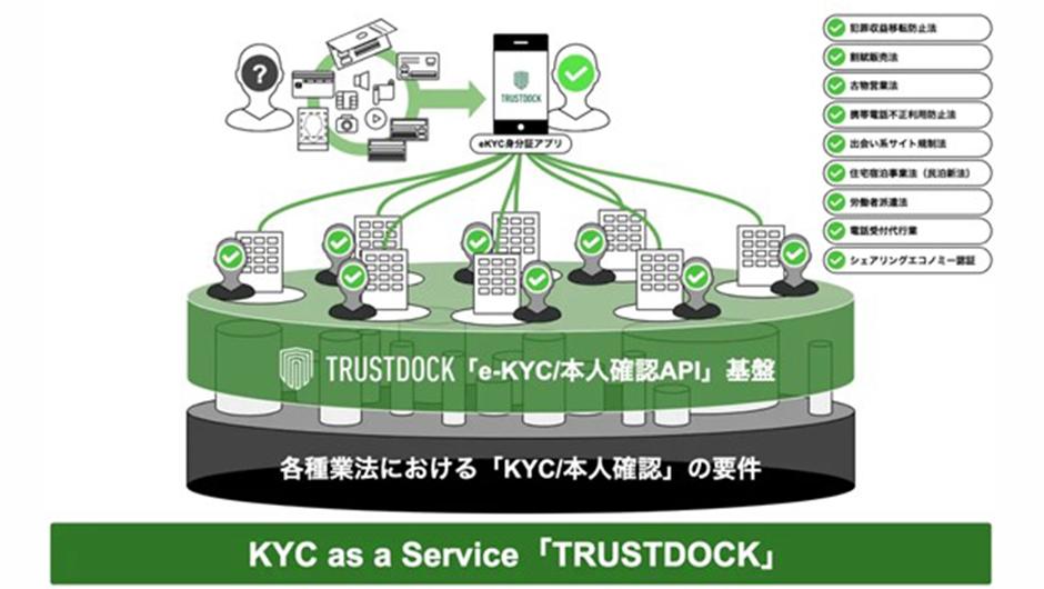 TRUSTDOCKのサービス説明画像1