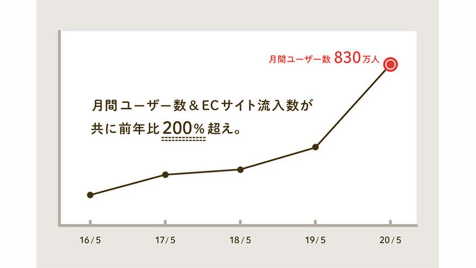 RoomClipユーザー数の伸びが分かるグラフ