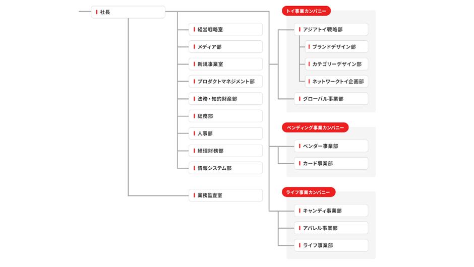 バンダイ_採用_2