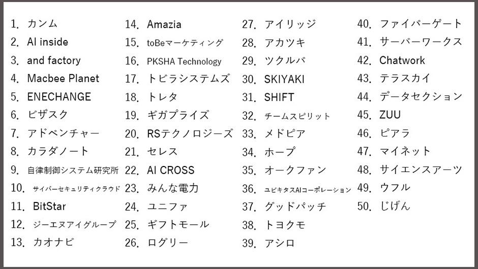 日本テクノロジーFast50一覧