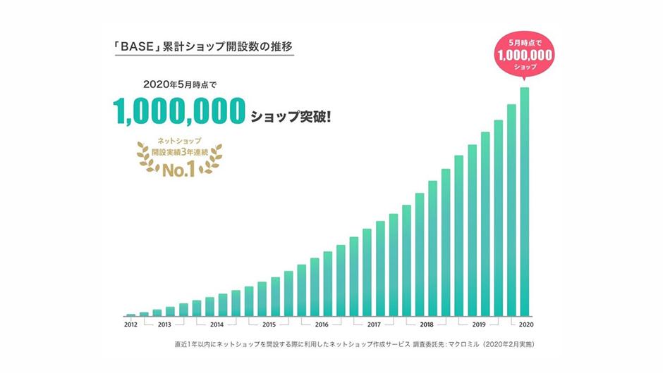 baseの100万突破グラフ