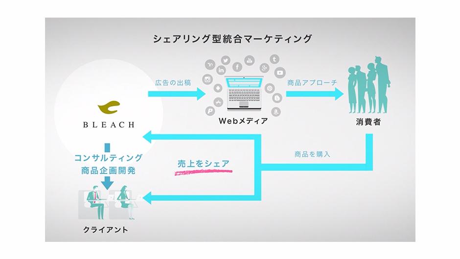 シェアリング型統合マーケティングの説明画像1