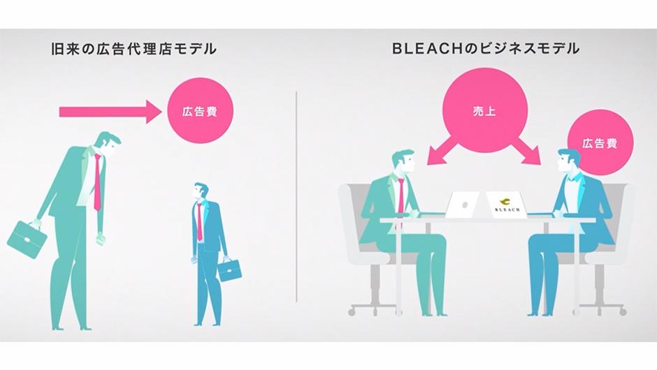 シェアリング型統合マーケティングの説明画像2