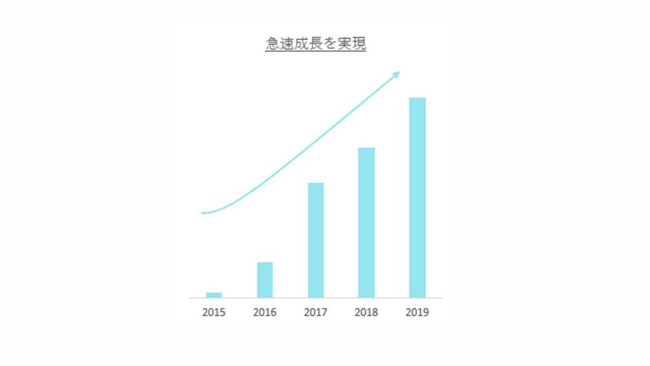 ブリーチの売上の伸び率説明画像