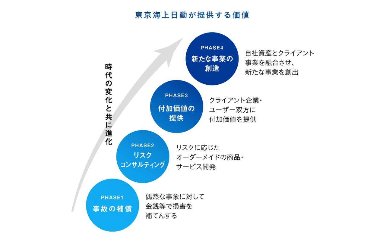 東京海上日動火災保険の提供価値